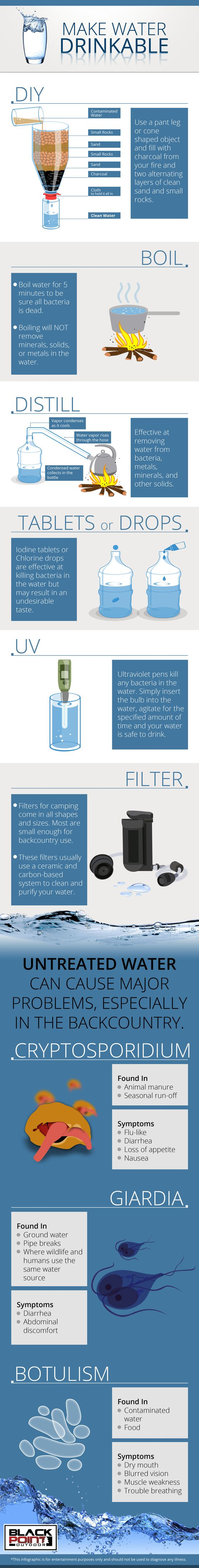 Best Diy Water Filters For Survival How To Filter Water